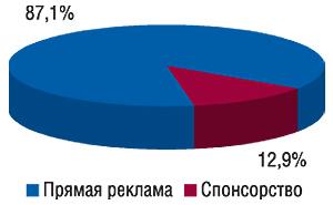 Удельный вес типов рекламных                                     проявлений вобщем объеме ТВ-рекламы ЛС в2006 г.