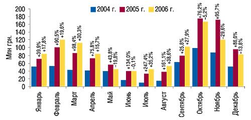 Динамика объема прямой                                     ТВ-рекламы ЛС в2004–2006 гг. суказанием процента                                     прироста/убыли посравнению спредыдущим годом