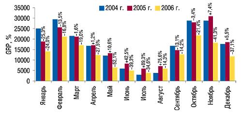 Динамика уровня контакта со                                    зрителем прямой ТВ-рекламы ЛС в2004–2006 гг. с                                    указанием процента прироста/убыли посравнению                                     спредыдущим годом