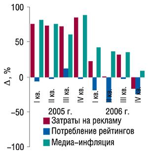 Динамика уровня медиаинфляции                                     нарынке прямой ТВ-рекламы ЛС в2005–2006 гг. с                                    указанием составляющих ее величин