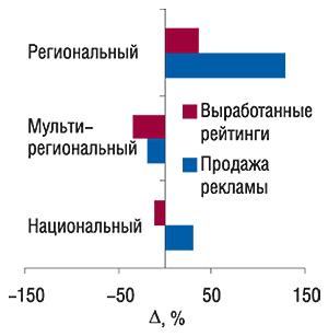Прирост/убыль продаж прямой                                     ТВ-рекламы ЛС иколичества выработанных                                     рейтингов (WGRP) различными типами каналов                                     в2006 г. посравнению с2005 г.