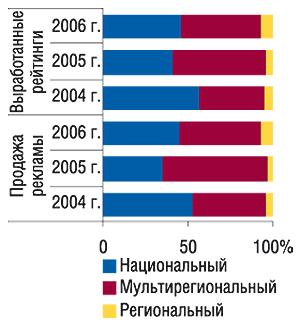 Динамика удельного веса объема                                     продаж прямой ТВ-рекламы ЛС иколичества                                     выработанных рейтингов (WGRP) различными типами                                     каналов в2004–2006 г.