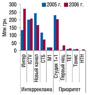 Объем продаж прямой ТВ-рекламы                                     ЛС пятеркой крупнейших телеканалов сейлз-хаузов                                     «Интер-реклама» и«Приоритет» в2005–2006 г.
