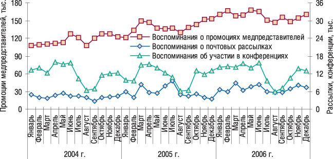 Рис. 1. Помесячная динамика промоционной активности попродвижению ЛС вянваре 2004г.– декабре 2006г.