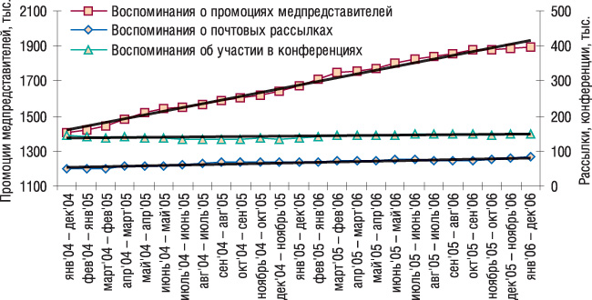 Рис. 2. СГС промоционной активности вянваре 2004г.– декабре 2006г. суказанием линейного тренда развития