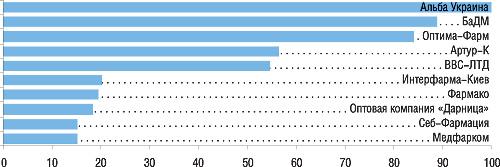 Ведущие компании-дистрибьюторы вЦентральном регионе