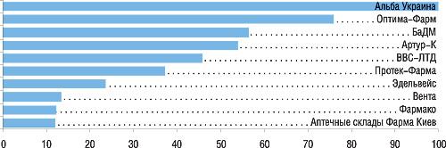 Ведущие компании-дистрибьюторы вЗападном регионе