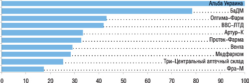 Ведущие компании-дистрибьюторы вЮжном регионе
