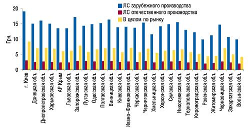 Средневзвешенная стоимость 1                                     упаковки ЛС отечественного, зарубежного                                     производства ивцелом порынку врегионах                                     Украины за весь 2006 г.