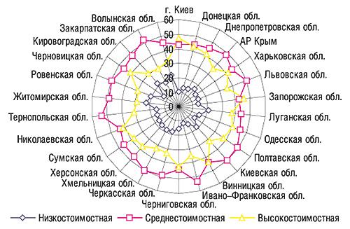 Удельный вес (%) ценовых ниш в                                    общем объеме аптечных продаж ЛС вденежном                                     выражении порегионам Украины вцелом за 2006 г.