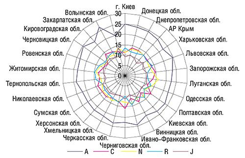 Удельный вес (%) топ-5 групп                                     АТС-классификации первого уровня вобщем объеме                                     аптечных продаж ЛС вденежном выражении по                                    регионам Украины вцелом за 2006 г.