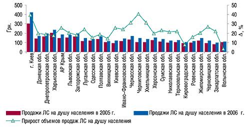 Объем аптечных продаж ЛС надушу                                     населения вденежном выражении в 2005–2006 гг. с                                    указанием процента прироста относительно 2005 г
