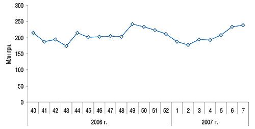 Динамика объемов аптечных             продаж за 40–52-ю недели 2006 г. и1–7-ю недели 2007 г