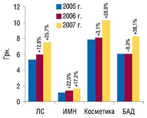 Средневзвешенная стоимость                                     1  упаковки различных категорий товаров                                     «аптечной корзины» вянваре 2005–2007  гг.                                     с указанием процента прироста/убыли по                                    сравнению спредыдущим годом