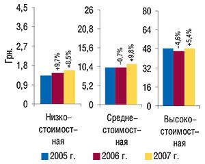 Средневзвешенная стоимость                                     1  упаковки ЛС вразрезе ценовых ниш вянваре                                     2005–2007 гг. суказанием процента прироста/убыли по                                    сравнению спредыдущим годом