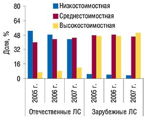 Удельный вес ценовых ниш в                                    общем объеме продаж зарубежных иотечественных                                     ЛС вденежном выражении в январе 2005–2007 гг.