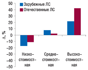 Прирост/убыль объемов продаж                                     зарубежных иотечественных ЛС вразрезе ценовых                                     ниш вденежном выражении в январе 2007 г. по                                    сравнению аналогичным периодом 2006 г.