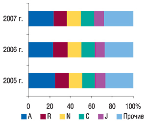 Распределение удельного веса                                     объемов продаж ЛС вденежном выражении между                                     топ-5 групп АТС-классификации первого уровня в                                    январе 2005–2007 гг.