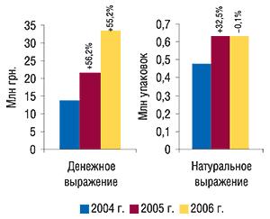 Объем аптечных продаж                                     препаратов группы С10АА вденежном и                                    натуральном выражении за 12 мес 2004–2006 гг. с                                    указанием процента прироста/убыли относительно                                     предыдущего года