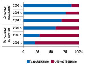 Удельный вес зарубежных и                                    отечественных ЛС вобщем объеме аптечных продаж                                     препаратов группы С10АА вденежном и                                    натуральном выражении за 12 мес 2004–2006 гг.