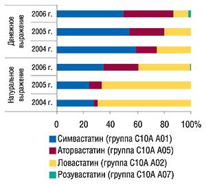 Удельный вес групп                                     АТС-классификации пятого уровня вобщем объеме                                     аптечных продаж препаратов группы С10АА                                     вденежном инатуральном выражении за 12мес                                     2004–2006 гг.