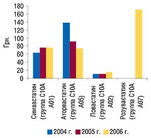 Средневзвешенная стоимость 1 упаковки                                     ЛС погруппам АТС-классификации пятого уровня в                                    общем объеме аптечных продаж препаратов группы                                     С10АА за 12 мес 2004–2006 гг.