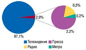 Удельный вес различных                                     медианосителей вобщем объеме продаж рекламы ЛС                                     вденежном выражении вянваре 2007 г.