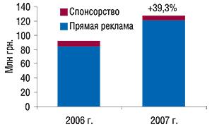 ФООбъем затрат на                                    телерекламу ЛС вянваре 2006–2007 гг. суказанием                                     процента прироста посравнению саналогичным                                     периодом предыдущего годаТО