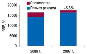 Показатель уровня                                     контакта созрителем (GRP) вянваре 2006–2007 гг. с                                    указанием процента прироста посравнению                                     саналогичным периодом предыдущего года