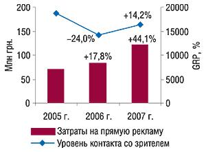 Объем затрат напрямую                                     телерекламу ЛС ипоказатель уровня контакта со                                    зрителем (GRP) вянваре 2005–2007 гг. суказанием                                     процента прироста/убыли посравнению с                                    аналогичным периодом предыдущего года