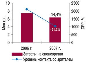 Объем затрат на                                    спонсорство ипоказатель уровня контакта со                                    зрителем (GRP) вянваре 2006–2007 гг. суказанием                                     процента убыли посравнению саналогичным                                     периодом предыдущего года