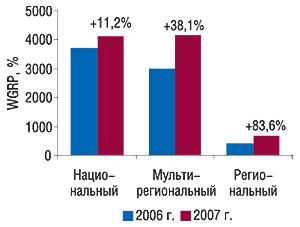 Распределение объема                                     продаж прямой рекламы ЛС внатуральном выражении                                     (рейтинг WGRP) потипам каналов вянваре 2006 и2007 г.                                     суказанием процента прироста посравнению с                                    предыдущим годом