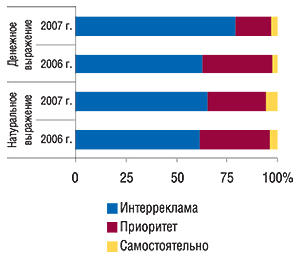 Распределение                                     удельного веса объема продаж прямой рекламы ЛС в                                    денежном инатуральном (рейтинг WGRP) выражении по                                    сейлз-хаузам вянваре 2007 и2006 г.
