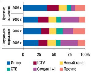 Распределение                                     удельного веса объема продаж прямой телерекламы                                     ЛС вденежном инатуральном (рейтинг WGRP)                                     выражении поканалам телевидения вянваре 2007 и                                    2006 г.