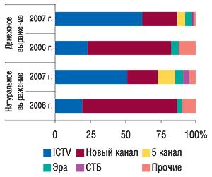 Распределение                                     удельного веса объема продаж спонсорства в                                    денежном инатуральном (рейтинг WGRP) выражении по                                    каналам телевидения вянваре 2007 и2006 г.