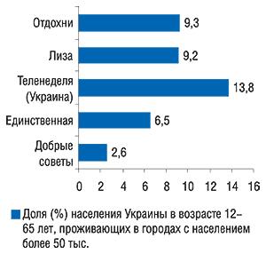 Аудитория одного                                     номера топ-5 печатных изданий пообъемам продаж                                     рекламы ЛС вянваре 2007 г. (MMI'2006/3-Украина)