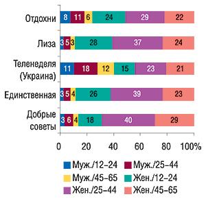 Социально-демографические                                     группы читателей (% аудитории одного номера                                     издания) вразрезе топ-5 печатных изданий по                                    объемам продаж рекламы ЛС вянваре 2007 г.                                     (MMI'2006/3-Украина)