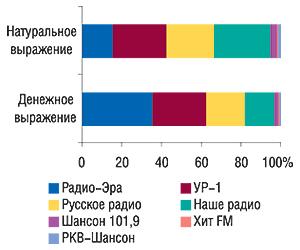 Удельный вес                                     радиостанций вобщем объеме продаж рекламы ЛС на                                    радио вденежном инатуральном (длительность, с)                                     выражении вянваре 2007 г.