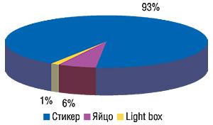 Удельный вес типов                                     рекламоносителей вобщем объеме продаж рекламы                                     ЛС вметро вянваре 2007 г.
