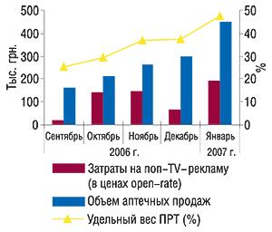 Динамика инвестиций в                                    non-TV-рекламу, объема аптечных продаж иуровня                                     канальной активности препарата ЭФИЗОЛ в                                    сентябре 2006 – январе 2007 гг.