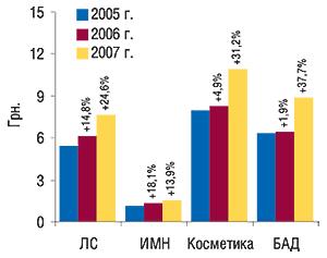 Средневзвешенная                                     стоимость 1 упаковки некоторых составляющих                                     «аптечной корзины» поитогам I кв. 2005–2007  гг. с                                    указанием процента прироста посравнению с                                    аналогичным периодом предыдущего года