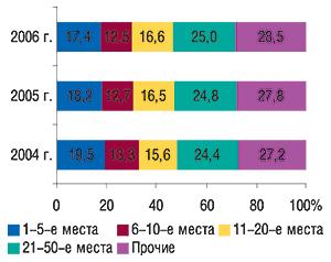 Распределение                                     удельного веса маркетирующих организаций по                                    позициям в рейтинге по объемам аптечных                                     продаж ЛС вденежном выражении за  I  кв.                                     2005–2007  гг.