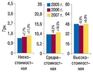 Средневзвешенная                                     стоимость 1 упаковки ЛС вразрезе ценовых ниш по                                    итогам I кв. 2005–2007 гг. суказанием процента                                     прироста/убыли посравнению сI кв. предыдущего                                     года