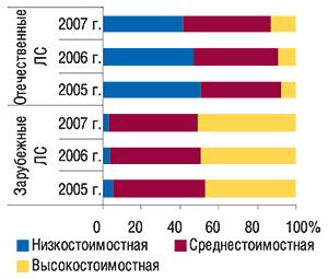Удельный вес ценовых                                     ниш вобщем объеме аптечных продаж зарубежных и                                    отечественных ЛС вденежном выражении вI кв.                                     2005–2007 гг.