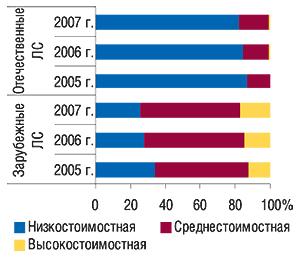 Удельный вес ценовых                                     ниш вобщем объеме аптечных продаж зарубежных и                                    отечественных ЛС внатуральном выражении в                                    I  кв. 2005–2007 гг.