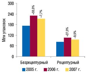 Динамика объемов                                     аптечных продаж безрецептурных ирецептурных ЛС                                     в натуральном выражении в I кв. 2007  г.                                     с указанием процента прироста/убыли по                                    сравнению сI кв. предыдущего года