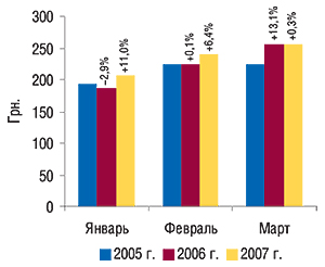 Динамика стоимости 1                                     весовой единицы импортируемых ГЛС в                                    январе–марте 2005–2007 гг. суказанием процента                                     прироста/убыли посравнению саналогичным                                     периодом предыдущего года