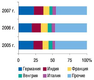 Удельный вес стран —                                     крупнейших поставщиков ГЛС вобщем объеме                                     импорта ГЛС вденежном выражении вI кв. 2005–2007 гг.