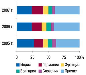 Удельный вес стран —                                     крупнейших поставщиков ГЛС вобщем объеме                                     импорта ГЛС внатуральном выражении вI кв. 2005–2007                                     гг.