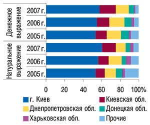 Удельный вес регионов                                     Украины — крупнейших получателей ГЛС вобщем                                     объеме импорта ГЛС вденежном инатуральном                                     выражении вI кв. 2005–2007 гг.